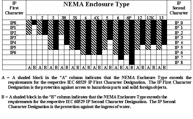 Conversion of NEMA Types to IEC IP Designations